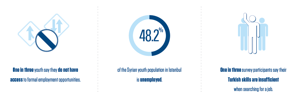 Unemployment, informal employment, and uncertainty among Syrian refugee youth in Istanbul, Turkey