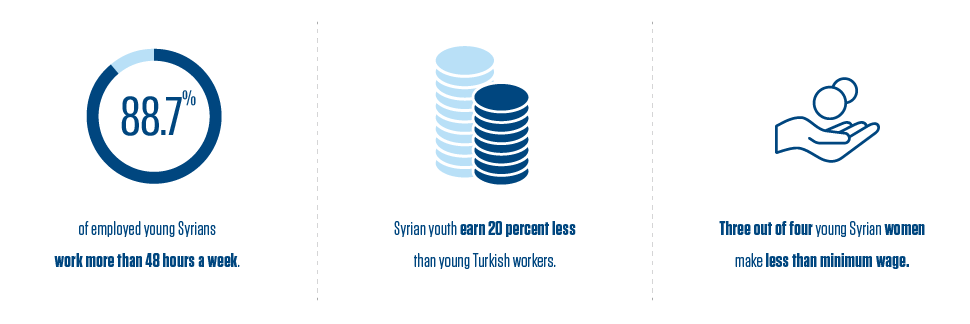 Syrian youth in Istanbul, Turkey, work longer hours and for lower wages