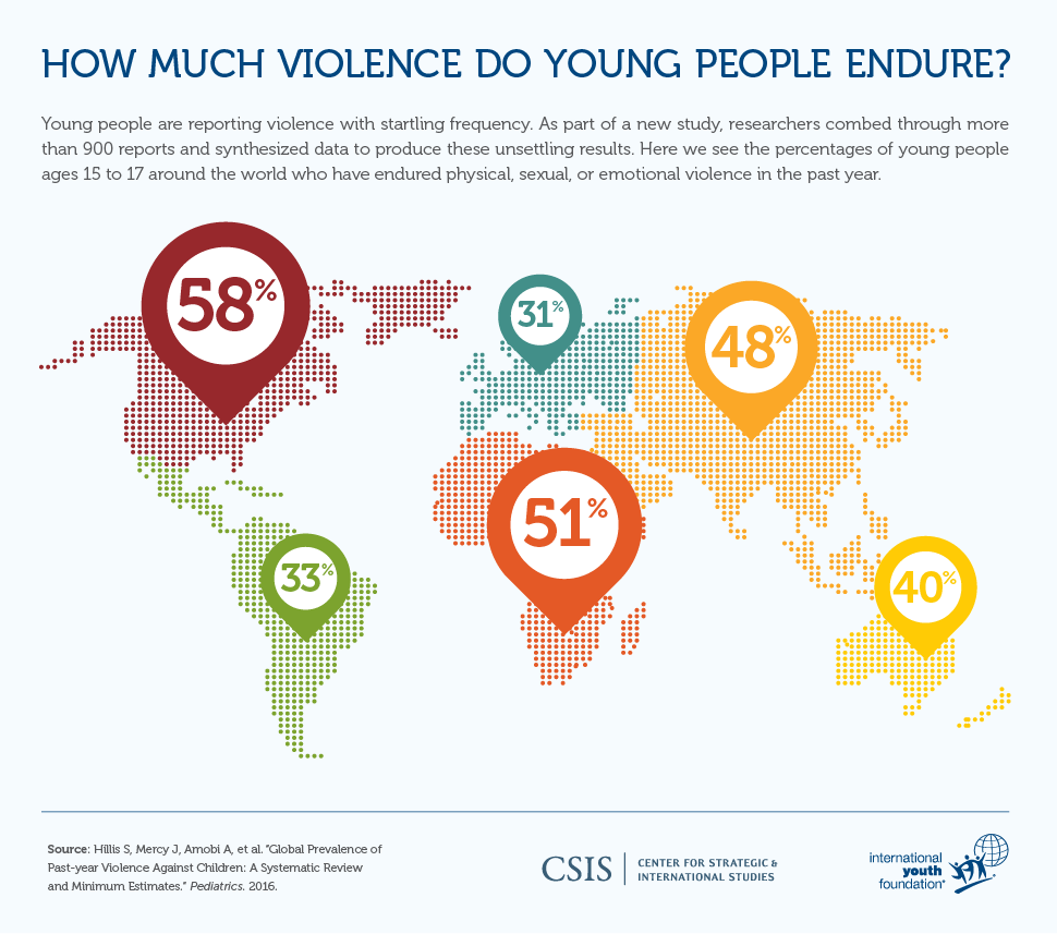 How much violence do young people endure?