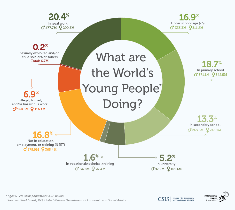 What Are the World's Young People Doing? 3 Opportunities